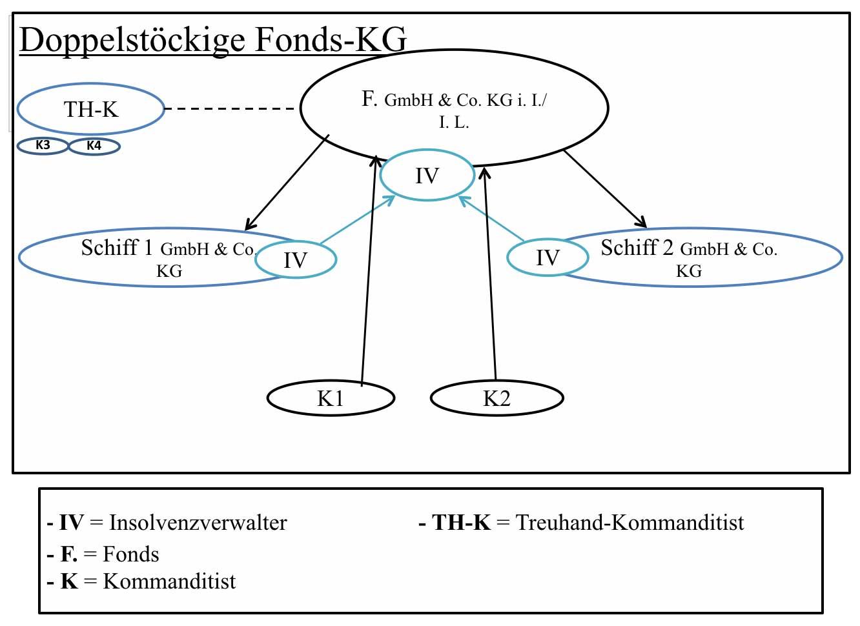 Doppelstöckige Fonds KG